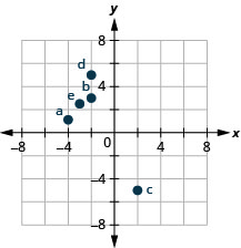 "The graph shows the x y-coordinate plane. The x- and y-axes each run from negative 6 to 6. The point (negative 4, 1) is plotted and labeled ""a"". The point (negative 2, 3) is plotted and labeled ""b"". The point (2, negative 5) is plotted and labeled ""c"". The point (negative 3, 2 and one half) is plotted and labeled ""d""."