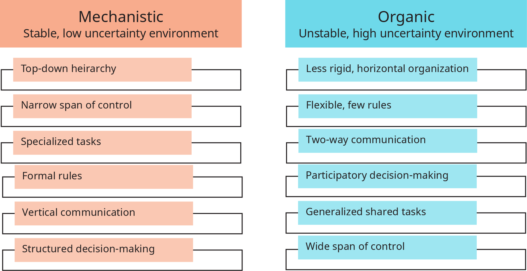 A diagram illustrates different types of organizational structures and their characteristics.