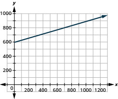 The figure shows a straight line drawn on the x y-coordinate plane. The x-axis of the plane runs from 0 to 1200 in increments of 100. The y-axis of the plane runs from 0 to 1000 in increments of 100. The straight line starts at the point (0, 594) and goes through the points (400, 722), (800, 850), and (1200, 978). The right end of the line has an arrow pointing up and to the right.