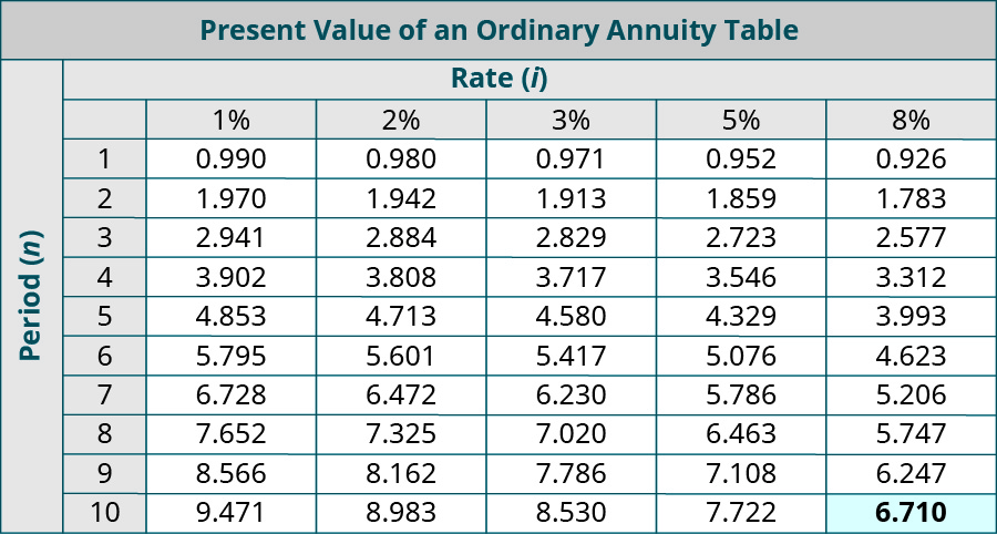 Present Value of an Ordinary Annuity Table. Columns represent Rate (i), and rows represent Periods (n). Period, 1%, 2%, 3%, 5%, 8% respectively: 1, 0.990, 0.980, 0.971, 0.952, 0.926; 2, 1.970, 1.942, 1.913, 1,859, 1.783; 3, 2.941, 2.884, 2.829, 2.723, 2.577; 4, 3.902, 3.808, 3.717, 3.546, 3.312; 5, 4.853, 4.713, 4.580, 4.329, 3.993; 6, 5.795, 5.601, 5.417, 5.076, 4.623; 7, 6.728, 6.472, 6.230, 5.786, 5.206; 8, 7.652, 7.325, 7.020, 6.463, 5.747; 9, 8.566, 8.162, 7.786. 7.108, 6.247; 10, 9.471, 8.983, 8.530, 7.722, 6.710 (highlighted).