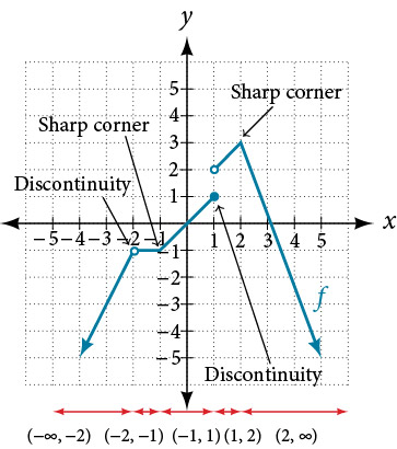 Graph of the previous function that not only shows the intervals of continuity but also labels the parts of the graph that has sharp corners and discontinuities. The sharp corners are at (-1, -1) and (2, 3), and the discontinuities are at (-2, -1) and (1, 1).