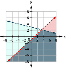 The figure shows the graph of inequalities x plus three times y less than five and y greater than or equal to minus one third x plus six. Two parallel lines, one in red and the other in blue, are shown. An area is shown in grey.