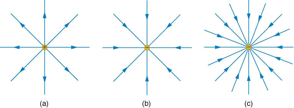 In part a, electric field lines emanating from a positive charge is shown by the vector arrows in all direction of two dimensional space and the density of these field lines is less. In part b, electric field lines entering the negative charge is shown by the vector arrows coming from all direction of two dimensional space and the density of these field lines is less. In part c, electric field lines entering the negative charge is shown by the vector arrows coming from all direction of two dimensional space and the density of these field lines is large.