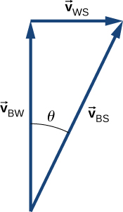 Vectors V sub B W, V sub W S and V sub B S form a right triangle, with V sub B S as the hypotenuse. V sub B W points up. V sub W S points to the right. V sub B S points up and right, at an angle of theta to the vertical. V sub B S is the vector sum of v sub B W and V sub W S.