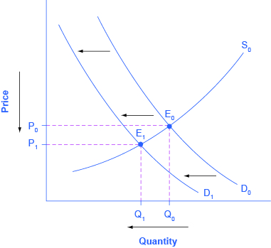 The graph represents the four-step approach to determining changes in equilibrium price and quantity of print news.