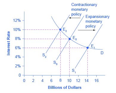 This graph shows how monetary policy shifts the supply of loanable funds.