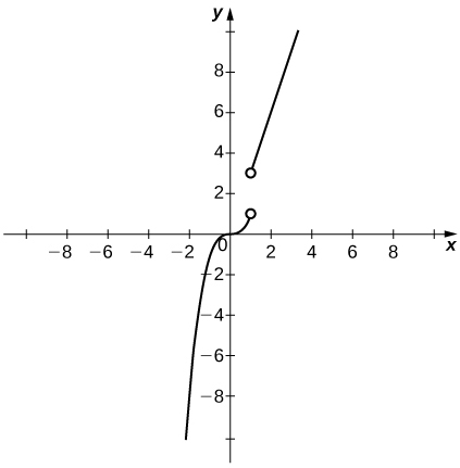A graph of the given piecewise function containing two segments. The first, x^3, exists for x < 1 and ends with an open circle at (1,1). The second, 3x, exists for x > 1. It beings with an open circle at (1,3).