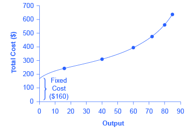 The graph shows how costs increase with output.