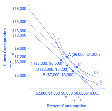 "The graph shows the indifference curve and an intertemporal budget constraint. The x-axis is labeled ""present consumption."" The y-axis is labeled ""future consumption."" The original choice is A ($6,000, $7,200), at the tangency between the original budget constraint and the original indifference curve Uh. A dashed line is drawn parallel to the new budget set, so that its slope reflects the lower rate of return, but is tangent to the original indifference curve. The movement from A to C which is approximately point ($7,900, $5,000) is the substitution effect. The income effect is the shift from C to B ($7,000, $3,900). The following points are also marked: F ($4,000, $6,500), and D ($6,000, $5,200)."
