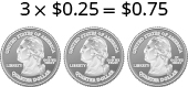 The image shows the equation 3 times 25 cents equal to 75 cents. Below the 3 is an image of three people. Below the 25 cents is an image of a quarter. Below the 75 cents is an image of three quarters.