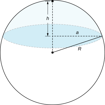 A sphere of radius R has a circle inside of it h units from the top of the sphere. This circle has radius a, which is less than R.