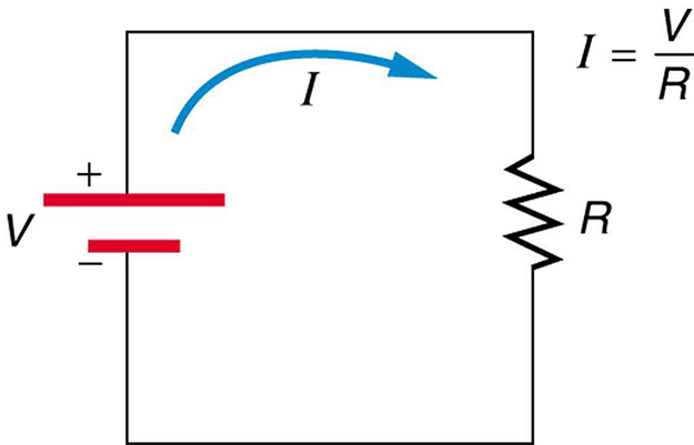 The figure describes a simple electric circuit with a battery connected to a resistance R. The direction of current is shown to emerge from the positive terminal of a battery of voltage V, pass through the resistor, and enter the negative terminal of the battery. The current I in the circuit is V divided by R, moving in a clockwise direction.