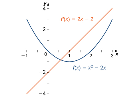 The function f(x) = x squared – 2x is graphed as is its derivative f'(x) = 2x − 2.