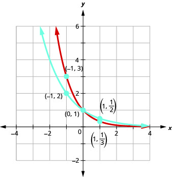 This figure shows two curves. The first curve is marked in blue and passes through the points (negative 1, 2), (0, 1), and (1, 1 over 2). The second curve is marked in red and passes through the points (negative 1, 3), (0, 1), and (1, 1 over 3).