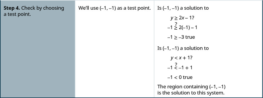 "The fourth row then says, ""Step 4: Check by choosing a test point. We'll use (-1, -1) as a test point. Is (-1, -1) a solution to y is greater than or equal to 2x – 1? -1 is greater than or equal to 2 times -1 – 1 or -1 is greater than or equal to -3 true."""