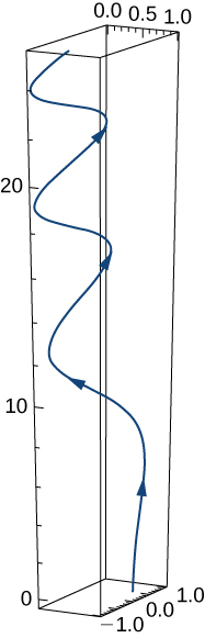 This figure is a 3 dimensional graph. It is a curve inside of a box. The curve starts at the bottom of the box and spirals around the middle, with upward orientation.