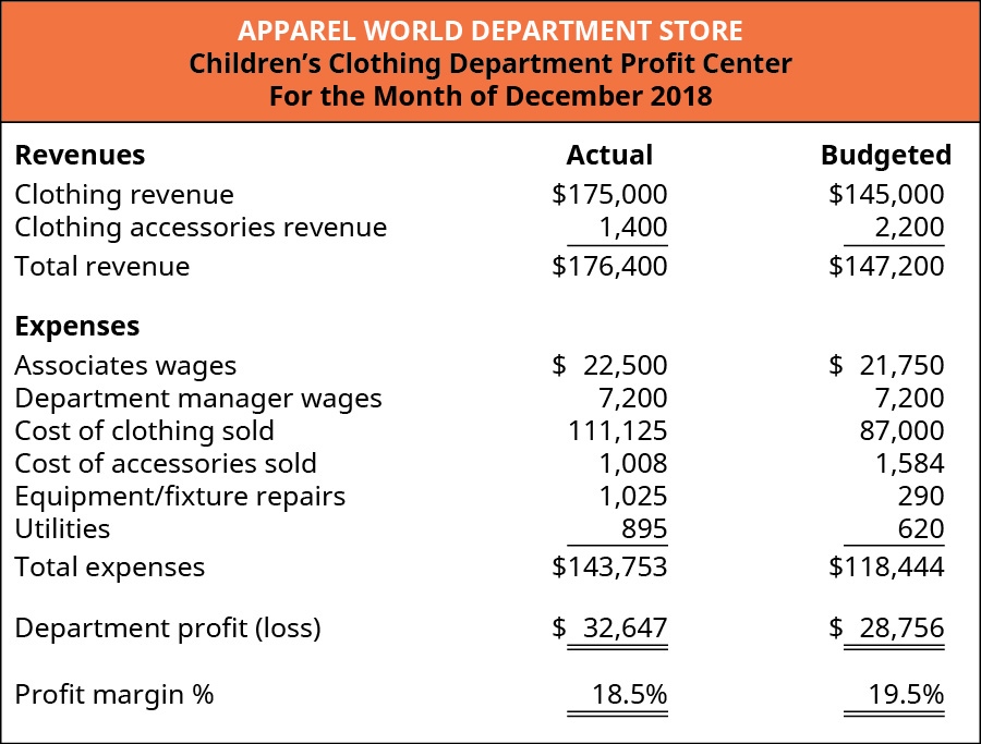 Children's Clothing Department Profit Center For the Month of December 2018. Three columns titled: Revenues, Actual, and Budgeted. The rows in the chart contain (respectively): Clothing revenue, $175,000, $145,000; Clothing accessories revenue, $1,400, $2,200; and Total revenue, $176,400, $147,200. Expenses (using the same columns) are: Associates wages, $22,500, $21,750; Department manager wages, $7,200, $7,200; Cost of clothing sold, $111,125, $87,000; Cost of accessories sold, $1,008, $1,584; Equipment/fixture repairs, $1,025, $290; Utilities, $895, $620; and Total expenses $143,753, $118,444. Department profit (loss) $32,647, $28,756. Profit margin %, 18.5%, 19.5%.