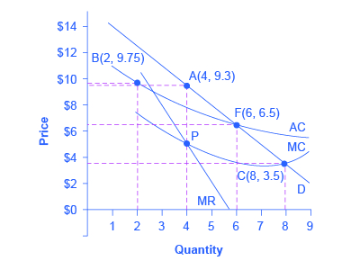 The graph represents a natural monopoly. The graph shows four points that represent the main choices for regulation, a downward-sloping average cost curve, and a downward-sloping market demand curve.