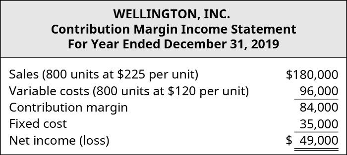 Wellington, Inc., Contribution Margin Income Statement. Sales (800 units at $225 per unit) $180,000 les Variable costs (800 units at $120 per unit) 96,000 equals Contribution Margin 84,000. Subtract Fixed Cost 35,000 equals Net Income $49,000.