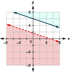This figure shows a graph on an x y-coordinate plane of x + 3y is less than 5 and y is greater than or equal to -(1/3)x + 6. The area to the above or below each line is shaded different colors. There is no overlapping shaded area. One line is dotted.