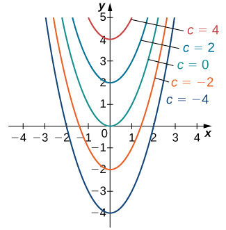 A graph of a family of solutions to the differential equation y' = 2 x, which are of the form y = x ^ 2 + C. Parabolas are drawn for values of C: -4, -2, 0, 2, and 4.