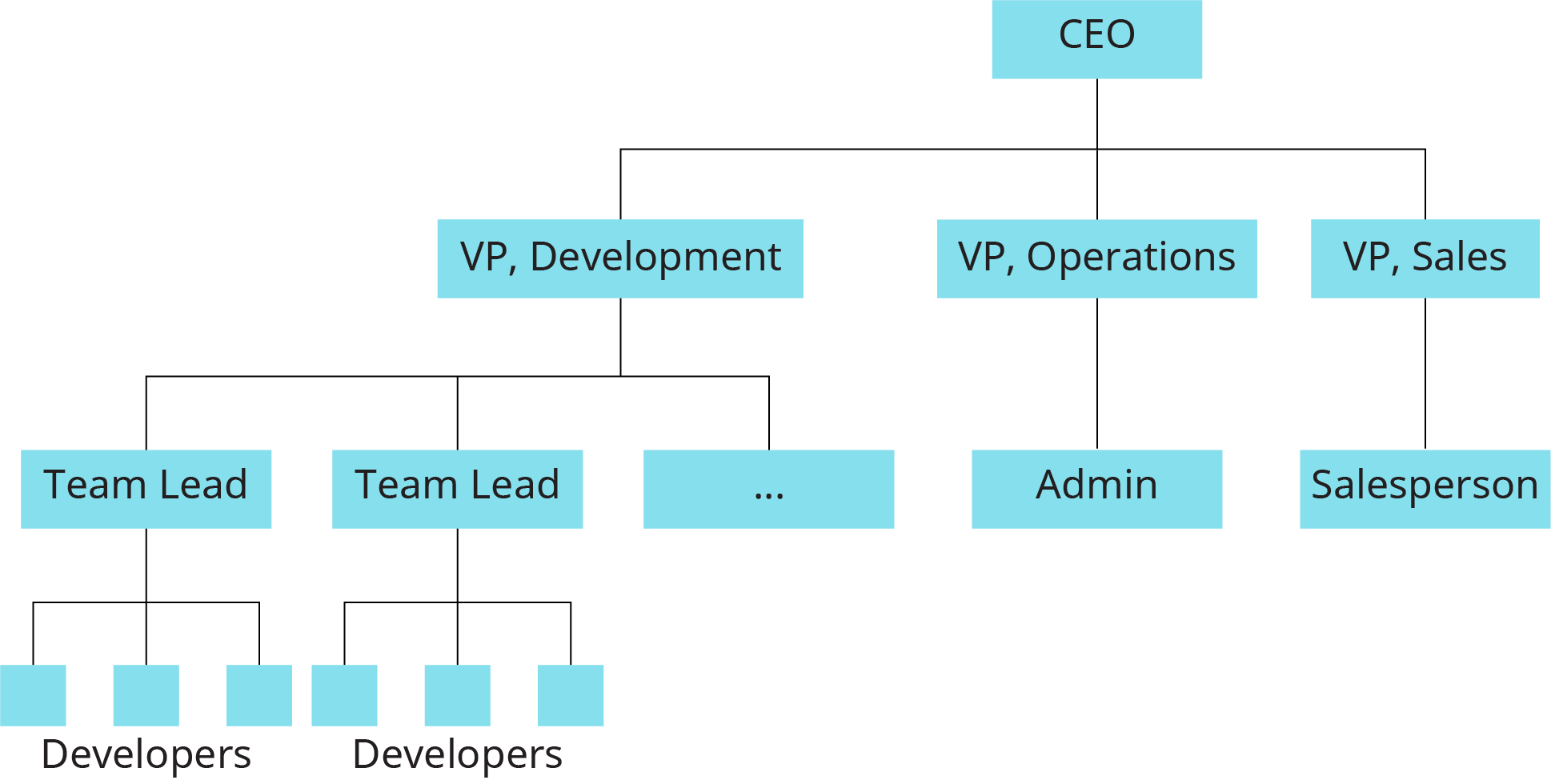 A flowchart shows an example of a formal organizational chart.