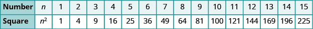 "A table with two columns is shown. The first column is labeled ""Number"" and has the values: n, 1, 2, 3, 4, 5, 6, 7, 8, 9, 10, 11, 12, 13, 14, and 15. The second column is labeled ""Square"" and has the values: n squared, 1, 4, 9, 16, 25, 36, 49, 64, 81, 100, 121, 144, 169, 196, and 225."