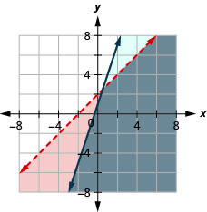 This figure shows a graph on an x y-coordinate plane x – y is greater than -2 and y is less than or equal to 3x + 1. The area to the left of each line is shaded different colors with the overlapping area also shaded a different color. One line is dotted.