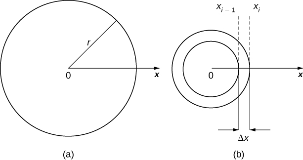 "This figure has two images. The first is labeled ""a"" and is a circle with radius r. The center of the circle is labeled 0. The circle also has the positive x-axis beginning at 0, extending through the circle. The second figure is labeled ""b"". It has two concentric circles with center at 0 and the x-axis extending out from 0. The concentric circles form a washer. The width of the washer is from xsub(i-1) to xsubi and is labeled delta x."