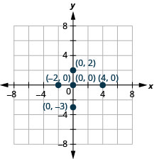 The graph shows the x y-coordinate plane. The x- and y-axes each run from negative 6 to 6. The points (4, 0), (negative 2, 0), (0, 0), (0, 2), and (0, negative 3) are plotted and labeled.