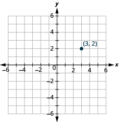 "The graph shows the x y-coordinate plane. The x and y-axis each run from -6 to 6. The point ""ordered pair 3, 2"" is labeled"