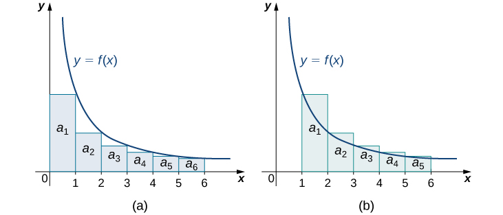 This shows two graphs side by side of the same function y = f(x), a decreasing concave up curve approaching the x axis. Rectangles are drawn with base 1 over the intervals [0, 6] and [1, 6]. For the graph on the left, the height of each rectangle is determined by the value of the function at the right endpoint of its base. For the graph on the right, the height of each rectangle is determined by the value of the function at the left endpoint of its base. Areas a_1 through a_6 are marked in the graph on the left, and the same for a_1 to a_5 on the right.