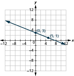 "The graph shows the x y-coordinate plane. The x-axis runs from -12 to 12. The y-axis runs from 12 to -12. A line passes through the points ""ordered pair 0, 3"" and ""ordered pair 5, 1""."