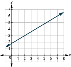 "The graph shows the x y-coordinate plane. The x-axis runs from 0 to 7. The y-axis runs from 0 to 8. A line passes through the points ""ordered pair 2, 3"" and ""ordered pair 7, 6""."