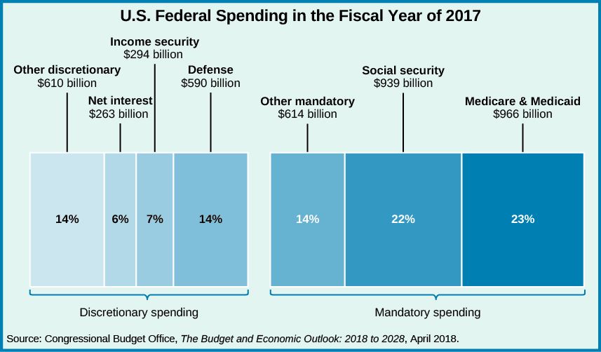 "A chart titled ""U.S. Federal Spending in the Fiscal Year of 2017"". Discretionary spending, from left to right, 'Other discretionary $610 billion, 14%,' 'Net interest $263 billion, 6%,' 'Income security $294 billion, 7%,' 'Defense $590 billion, 14%.' Mandatory spending, from left to right, 'Other mandatory $614 billion, 14%,' 'Social security $939 billion, 22%,' 'Medicare and Medicaid $966 billion, 23%.' At the bottom of the chart, a source is listed: 'Congressional Budget Office, The Budget and Economic Outlook: 2018 to 2028, April 2018.'."