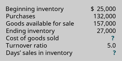 Beginning Inventory $25,000. Purchases 132,000. Goods Available for Sale 157,000. Ending Inventory 27,000. Cost of Goods Sold ?. Turnover Ratio 5,0. Days' Sales in Inventory ?.