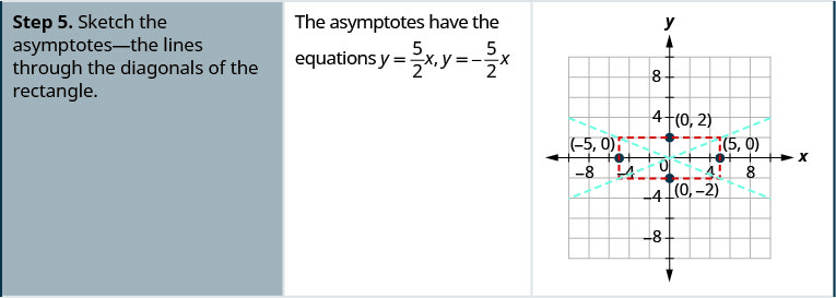 Step 5 is to sketch the asymptotes, the lines through the diagonals of the rectangle. The asymptotes have the equations y is equal to five-halves times x and y is equal to negative five-halves x. The coordinate plane shows the rectangle with the points (0, 2), (0, negative 2), (negative 5, 0), and (5, 0) labeled and the lines that represent the asymptotes.