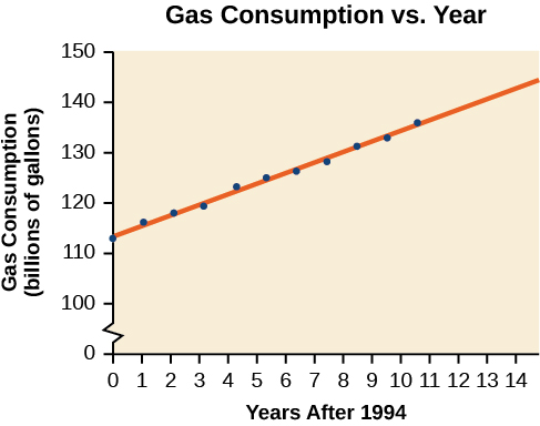 Scatter plot, showing the line of best fit. It is titled 'Gas Consumption VS Year'. The x-axis is 'Year After 1994', and the y-axis is 'Gas Consumption (billions of gallons)'. The points are strongly positively correlated and the line of best fit goes through most of the points completely.
