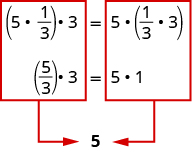The image shows an equation. The left side of the equation shows the quantity 5 times 1 third in parentheses times 3. The right side of the equation show 5 times the quantity 1 third times 3. Each side of the equation is boxed separately in red. Each box has an arrow pointing from the box to the number 5 below.
