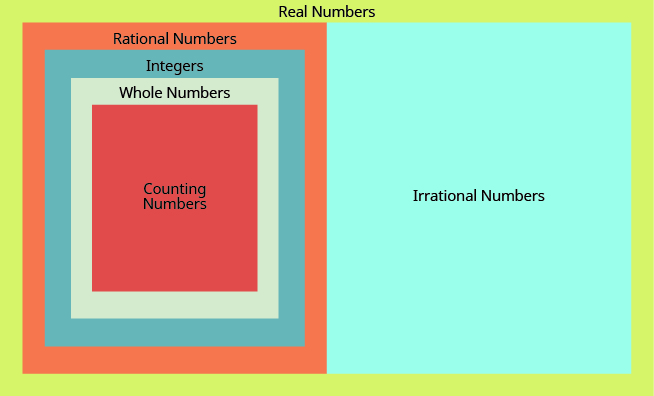"""The image shows a large rectangle labeled """"Real Numbers"""". The rectangle is split in half vertically. The right half is labeled """"Irrational Numbers"""". The left half is labeled """"Rational Numbers"""" and contains three concentric rectangles. The outer most rectangle is labeled """"Integers"""", the next rectangle is """"Whole Numbers"""" and the inner most rectangle is """"Natural Numbers""""."""