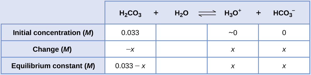 "This table has two main columns and four rows. The first row for the first column does not have a heading and then has the following in the first column: Initial concentration ( M ), Change ( M ), Equilibrium constant ( M ). The second column has the header of ""H subscript 2 C O subscript 3 plus sign H subscript 2 O equilibrium arrow H subscript 3 O superscript positive sign plus sign H C O subscript 3 superscript negative sign."" Under the second column is a subgroup of three columns and three rows. The first column has the following: 0.033, negative sign x, 0.033 minus sign x. The second column has the following: approximately 0, x, x. The third column has the following: 0, x, x."