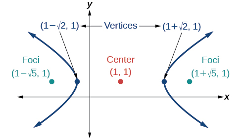 A horizontal hyperbola centered at (1, 1) with  vertices at (1 minus square root of 2, 1) and (1 + square root of 2, 1) and foci at (1 minus square root of 5, 1) and (1 + square root of 5, 1)