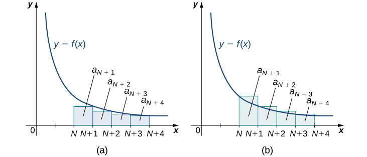 This shows two graphs side by side of the same decreasing concave up function y = f(x) that approaches the x axis in quadrant 1. Rectangles are drawn with a base of 1 over the intervals N through N + 4. The heights of the rectangles in the first graph are determined by the value of the function at the right endpoints of the bases, and those in the second graph are determined by the value at the left endpoints of the bases. The areas of the rectangles are marked: a_(N + 1), a_(N + 2), through a_(N + 4).