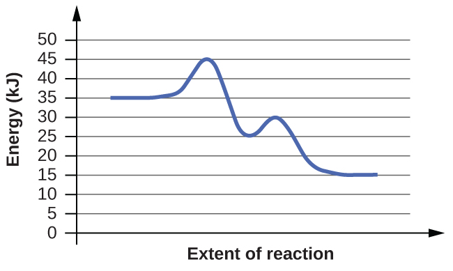 "In this figure, a graph is shown. The x-axis is labeled, ""Extent of reaction,"" and the y-axis is labeled, ""Energy (k J)."" A blue curve is shown. It begins with a horizontal segment at about 35. The curve then rises sharply near the middle to reach a maximum of about 45, then sharply falls to about 24, again rises to about 30 and falls to another horizontal segment at about 15."