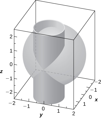 This figure is a surface inside of a box. It is a sphere with a right circular cylinder through the sphere vertically. The outside edges of the 3-dimensional box are scaled to represent the 3-dimensional coordinate system.