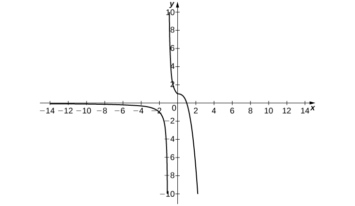 A graph of a piecewise function with two segments. The first segment is in quadrant three and asymptotically goes to negative infinity along the y axis and 0 along the x axis. The second segment consists of two curves. The first appears to be the left half of an upward opening parabola with vertex at (0,1). The second appears to be the right half of a downward opening parabola with vertex at (0,1) as well.
