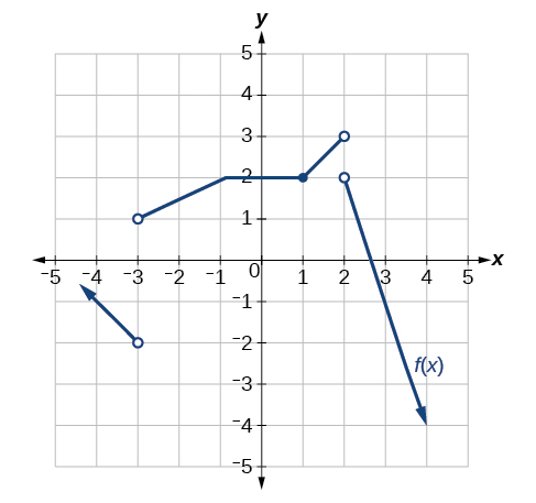 Graph of a piecewise function with three segments. The first segment goes from negative infinity to (-3, -2), an open point; the second segment goes from (-3, 1) to (2, 3), which are both open points; the final segment goes from (2, 2), an open point, to positive infinity.