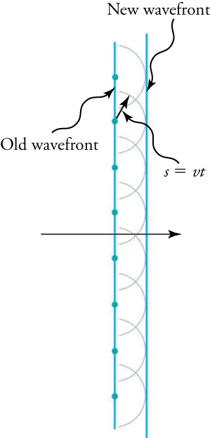"Drawing with vertical lines labeled ""old wavefront"" (on the left) and ""new wavefront"" (on the right). Semicircular wavelets expand to the right from points on the old wavefront. The new wavefront is the tangent to those circles. The two wavefronts are separated by a distance s. A formula states ""s is the product of the wave speed v and time t."""