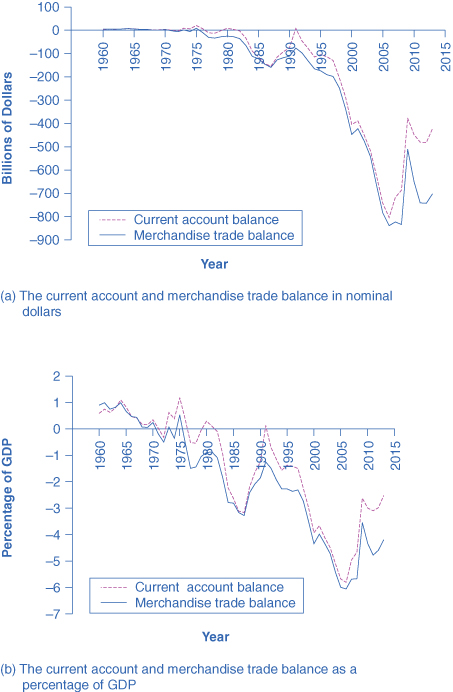 The first graph shows the current account and merchandise trade balance in nominal dollars. Both lines dropped drastically between 1995 and 2005. In 2013, the current account balance is −422.2, and the merchandise trade balance is −702.284.  The second graph shows the current account and merchandise trade balance as percentages of GDP. Both dropped around 1986, but increased gradually until 1991, when both dropped again with the low around 2005. As of 2013, both current account and merchandise credit are around –2% and –4% of the GDP respectively.]
