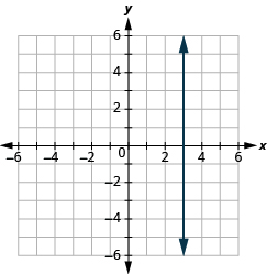 "The graph shows the x y-coordinate plane. Each axis runs from -6 to 6. A vertical line passes through the point ""ordered pair 0, 3""."